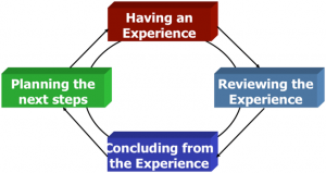 effective-coaching-learning-cycle